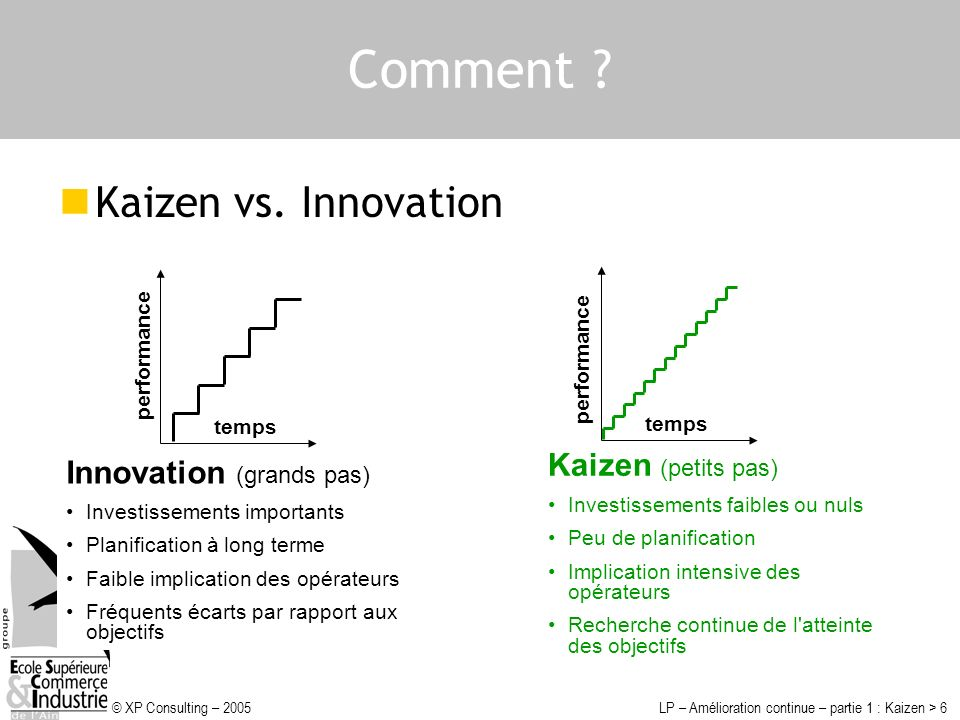 © XP Consulting – 2005LP – Amélioration continue – partie 1 : Kaizen > 6 Comment ? Kaizen vs. Innovation Innovation (grands pas) Investissements impor