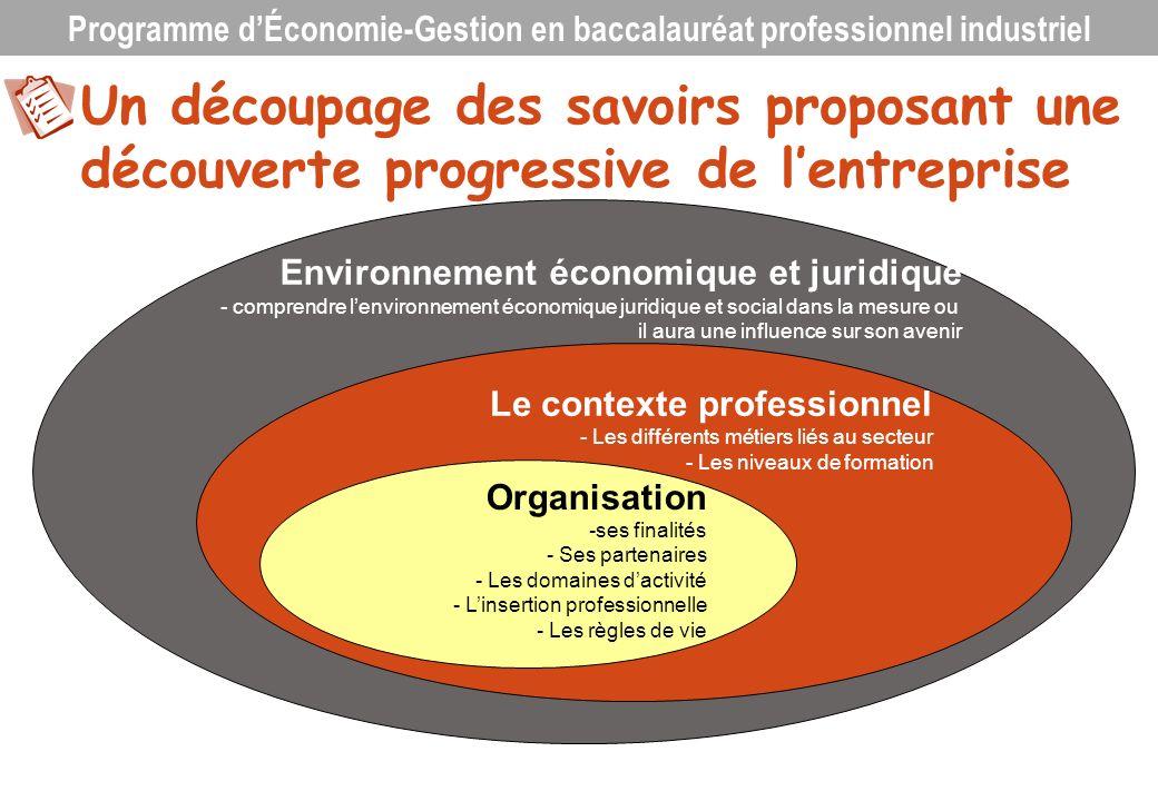 Environnement économique et juridique - comprendre lenvironnement économique juridique et social dans la mesure ou il aura une influence sur son aveni