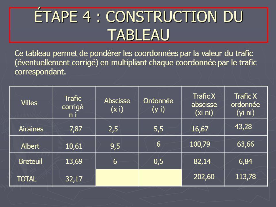 ÉTAPE 4 : CONSTRUCTION DU TABLEAU Ce tableau permet de pondérer les coordonnées par la valeur du trafic (éventuellement corrigé) en multipliant chaque