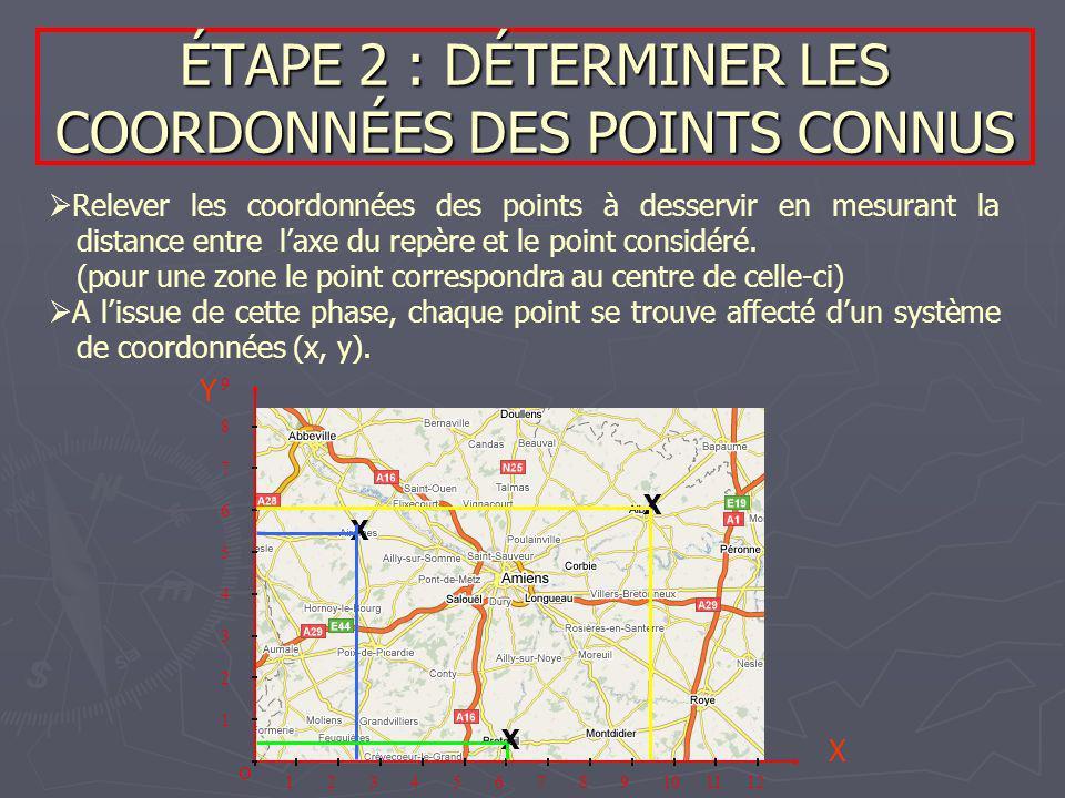 ÉTAPE 2 : DÉTERMINER LES COORDONNÉES DES POINTS CONNUS X X X 123456789101112 9 8 7 6 5 4 3 2 1 O Relever les coordonnées des points à desservir en mes