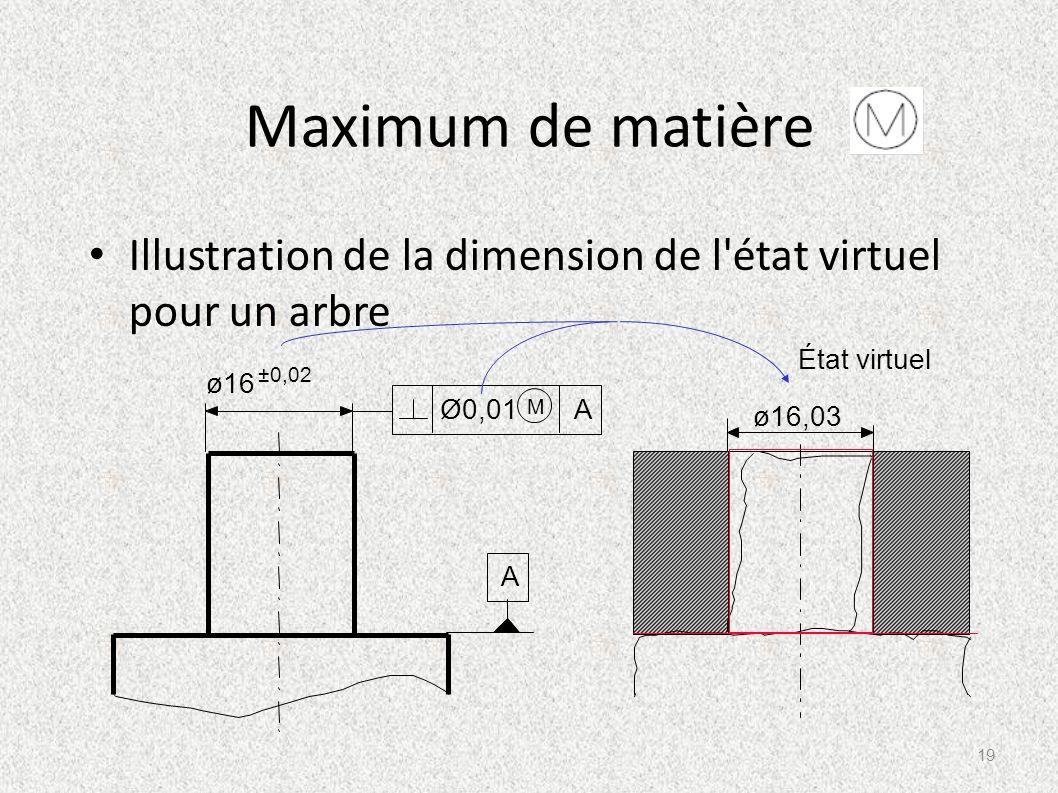 Maximum de matière Illustration de la dimension de l'état virtuel pour un arbre A ø16 ±0,02 Ø0,01 A M État virtuel ø16,03 19