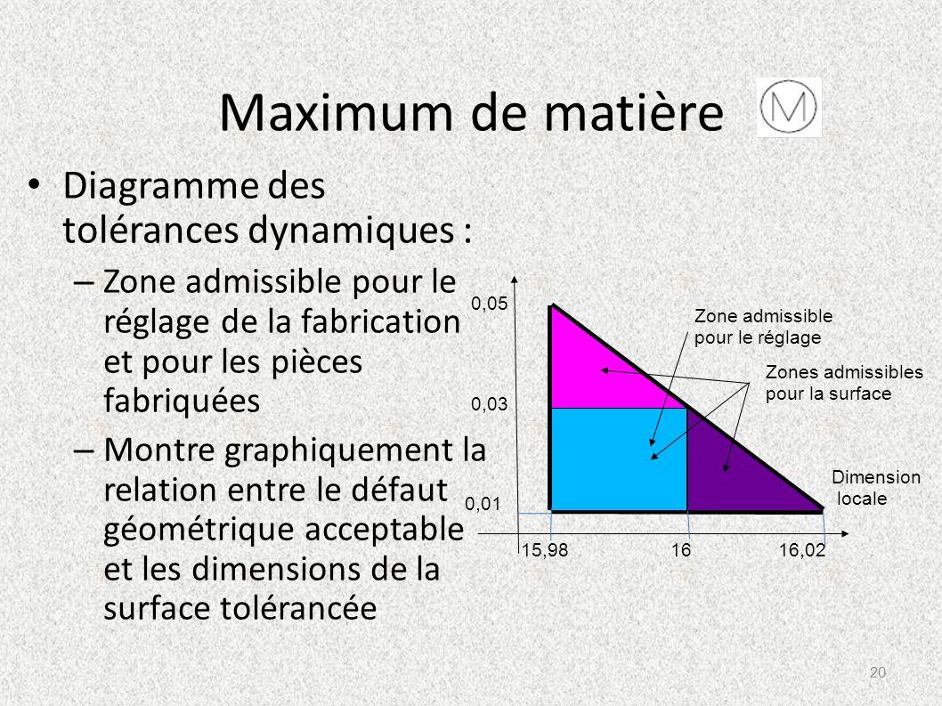 Maximum de matière Diagramme des tolérances dynamiques : – Zone admissible pour le réglage de la fabrication et pour les pièces fabriquées – Montre gr