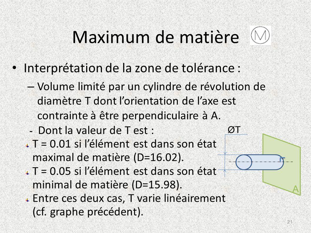 Maximum de matière Interprétation de la zone de tolérance : – Volume limité par un cylindre de révolution de diamètre T dont lorientation de laxe est