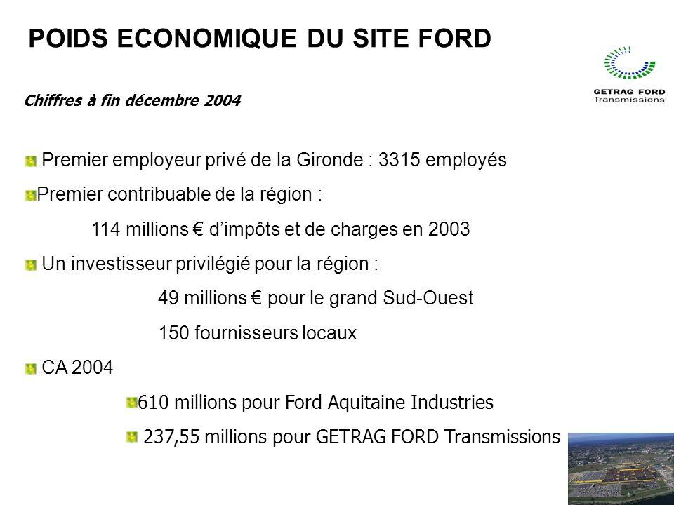 Chiffres à fin décembre 2004 Premier employeur privé de la Gironde : 3315 employés Premier contribuable de la région : 114 millions dimpôts et de charges en 2003 Un investisseur privilégié pour la région : 49 millions pour le grand Sud-Ouest 150 fournisseurs locaux CA 2004 610 millions pour Ford Aquitaine Industries 237,55 millions pour GETRAG FORD Transmissions POIDS ECONOMIQUE DU SITE FORD