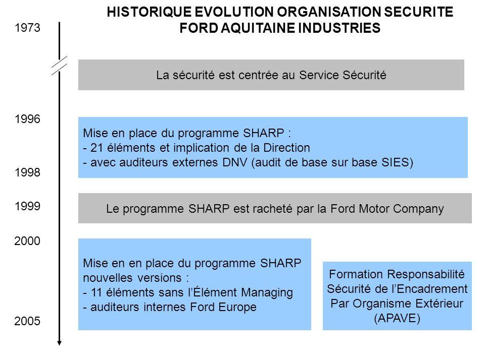 1973 1996 1998 2005 La sécurité est centrée au Service Sécurité Mise en place du programme SHARP : - 21 éléments et implication de la Direction - avec auditeurs externes DNV (audit de base sur base SIES) 1999 Le programme SHARP est racheté par la Ford Motor Company Mise en en place du programme SHARP nouvelles versions : - 11 éléments sans lÉlément Managing - auditeurs internes Ford Europe 2000 Formation Responsabilité Sécurité de lEncadrement Par Organisme Extérieur (APAVE) HISTORIQUE EVOLUTION ORGANISATION SECURITE FORD AQUITAINE INDUSTRIES