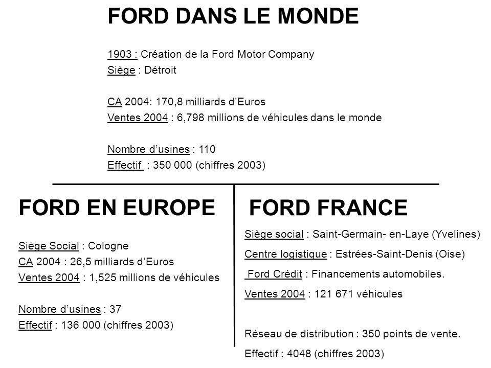 FORD DANS LE MONDE 1903 : Création de la Ford Motor Company Siège : Détroit CA 2004: 170,8 milliards dEuros Ventes 2004 : 6,798 millions de véhicules dans le monde Nombre dusines : 110 Effectif : 350 000 (chiffres 2003) FORD EN EUROPE Siège Social : Cologne CA 2004 : 26,5 milliards dEuros Ventes 2004 : 1,525 millions de véhicules Nombre dusines : 37 Effectif : 136 000 (chiffres 2003) FORD FRANCE Siège social : Saint-Germain- en-Laye (Yvelines) Centre logistique : Estrées-Saint-Denis (Oise) Ford Crédit : Financements automobiles.