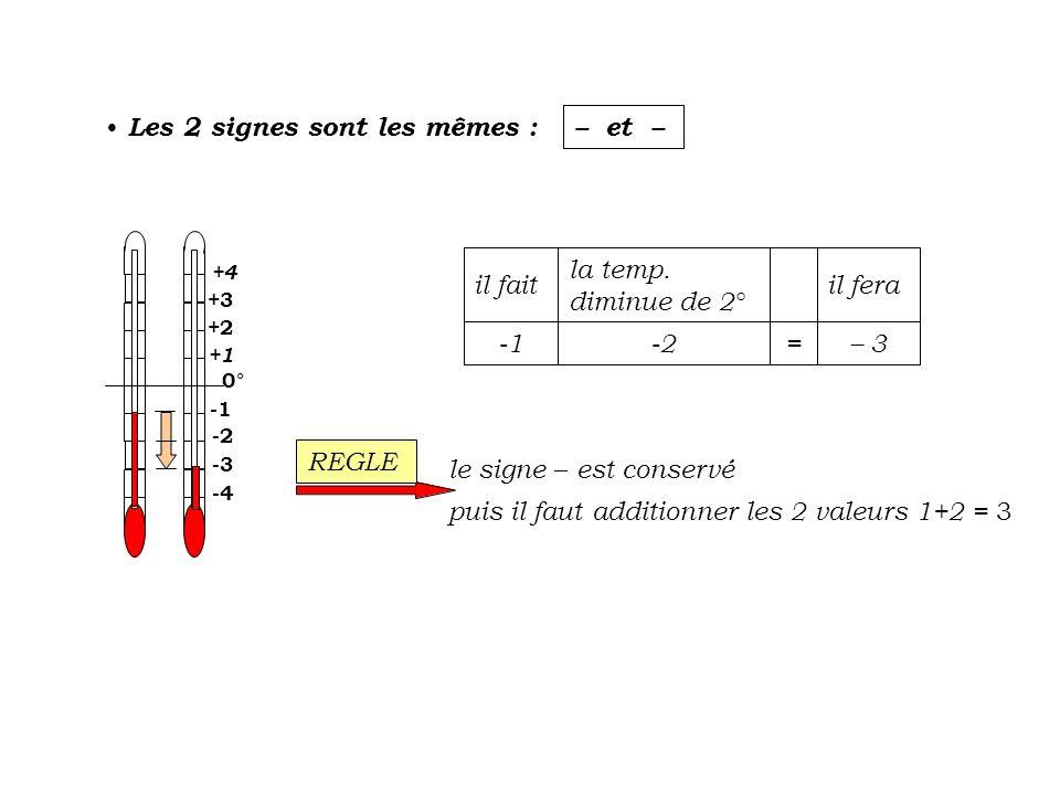 Les 2 signes sont les mêmes : – et – -2 +2 +3 +1 0° -3 +4 -4 3 =-2 il fera la temp. diminue de 2° il fait le signe est conservé puis il faut additionn