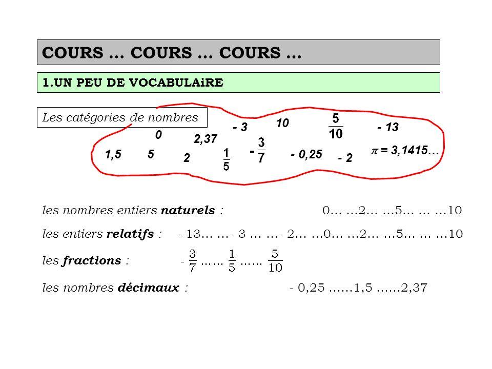 COURS … COURS … COURS … 1.UN PEU DE VOCABULAiRE Les catégories de nombres 0 2 5 10 2,37 1,5 = 3,1415… - 0,25 - 13- 3 - 2 les nombres entiers naturels