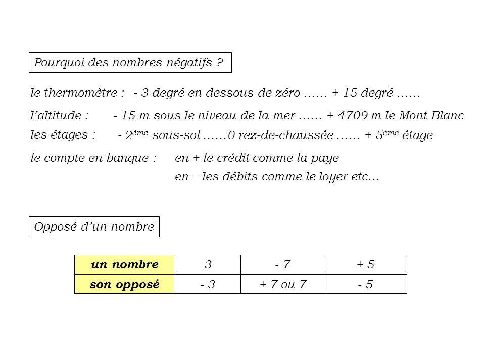 Supprimer les ( ) en appliquant la règle des signes - 5 + ( + 3 ) – ( - 4 ) – ( + 7 ) + ( 2 – 4 ) – ( 1 – 3 ) = - 5 + 3 + 4 – 7 + ( 2 – 4 ) – ( 1 – 3 ) Si cest demandé, supprimer les ( ) contenant des ensembles = - 5 + 3 + 4 – 7 + 2 – 4 – 1 + 3 Additionner tous les nombres + entre eux et tous les – entre eux Effectuer le denier calcul en appliquant la règle du thermomètre = + 3 + 4 + 2 + 3 - 5 – 7 – 4 – 1 = +12 - 17 = - 5 +12 - 17 le – du 17 lemporte la différence des valeurs donne 5
