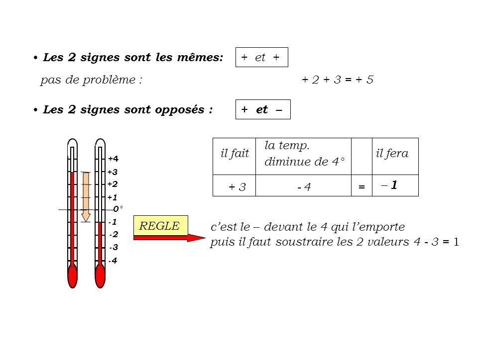 Les 2 signes sont opposés : – et + 0° -2 +2 +3 +1 -3 +4 -4 +1= +3-2 il fera la temp.