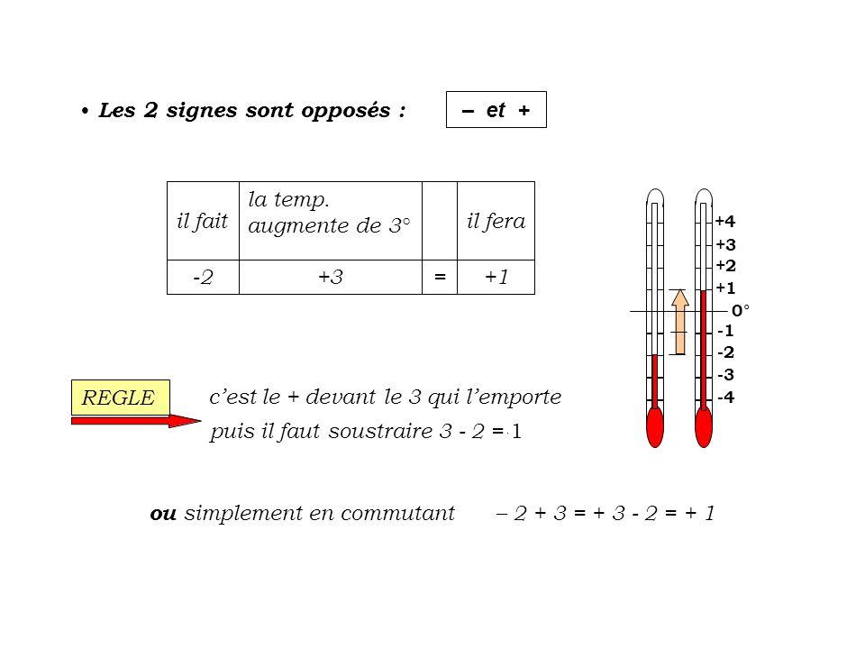 Les 2 signes sont opposés : – et + 0° -2 +2 +3 +1 -3 +4 -4 +1= +3-2 il fera la temp. augmente de 3° il fait cest le + devant le 3 qui lemporte puis il