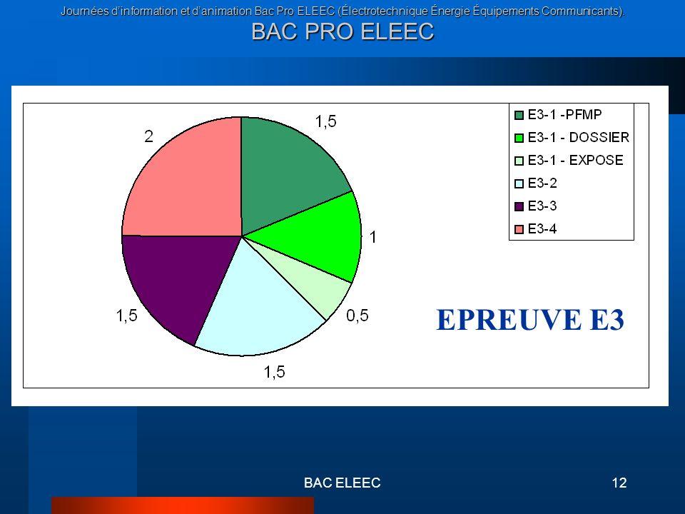 Journées dinformation et danimation Bac Pro ELEEC (Électrotechnique Énergie Équipements Communicants). BAC PRO ELEEC BAC ELEEC12 EPREUVE E3