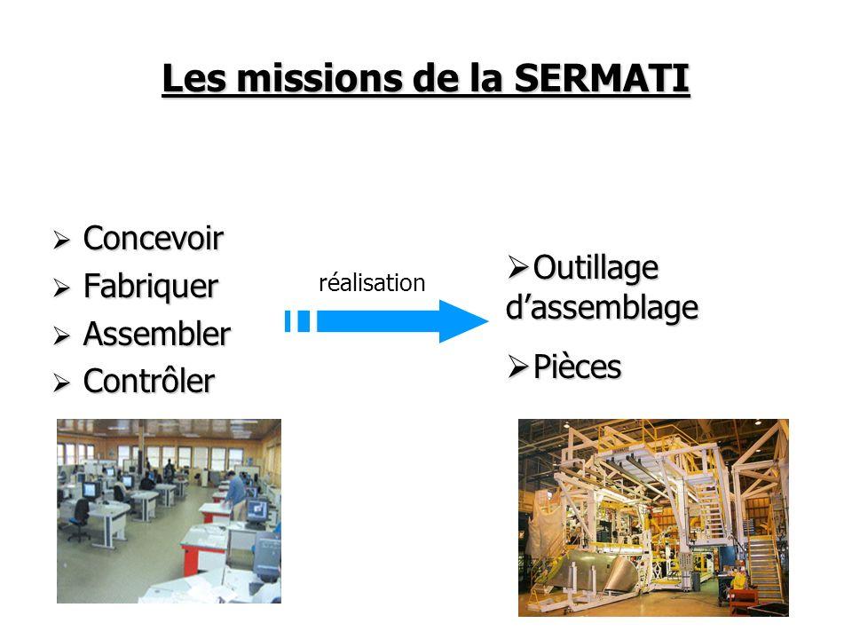 Les missions de la SERMATI Concevoir Concevoir Fabriquer Fabriquer Assembler Assembler Contrôler Contrôler réalisation Outillage dassemblage Outillage