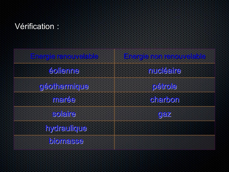 II°)Transformation de lénergie.
