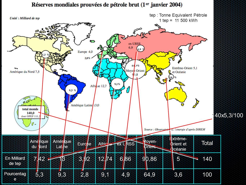 Amérique du Nord Amérique Latine EuropeAfrique ex URSS Moyen- Orient Extrême- Orient et Océanie En Milliard de tep Pourcentag e 5,39,32,84,99,164,93,6 140x5,3/100 100 7,42140 tep : Tonne Equivalent Pétrole 1 tep = 11 500 kWh 133,9212,746,8690,865 Total