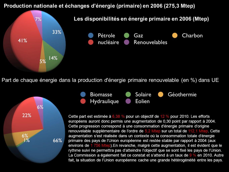 Part de chaque énergie dans la production d énergie primaire renouvelable (en %) dans UE Cette part est estimée à 6,38 % pour un objectif de 12 % pour 2010.
