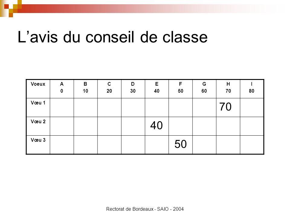 Rectorat de Bordeaux - SAIO - 2004 Lavis du conseil de classe VoeuxA0A0 B 10 C 20 D 30 E 40 F 50 G 60 H 70 I 80 Vœu 1 70 Vœu 2 40 Vœu 3 50