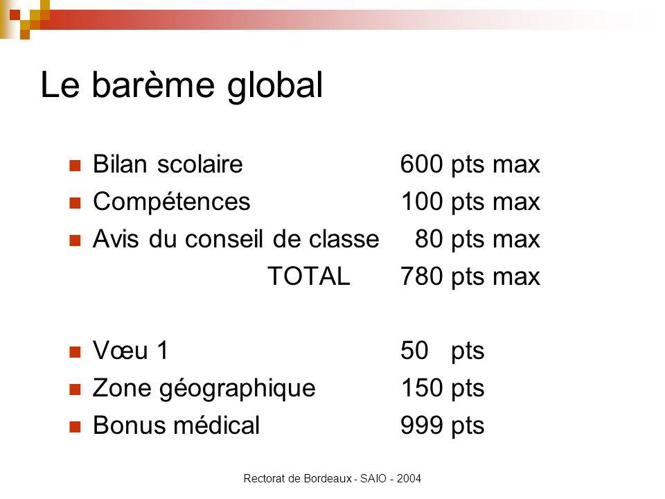 Rectorat de Bordeaux - SAIO - 2004 Le barème global Bilan scolaire600 pts max Compétences 100 pts max Avis du conseil de classe 80 pts max TOTAL780 pt