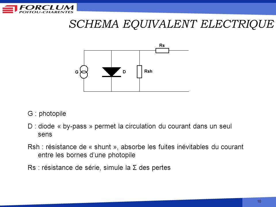 10 SCHEMA EQUIVALENT ELECTRIQUE G : photopile D : diode « by-pass » permet la circulation du courant dans un seul sens Rsh : résistance de « shunt »,