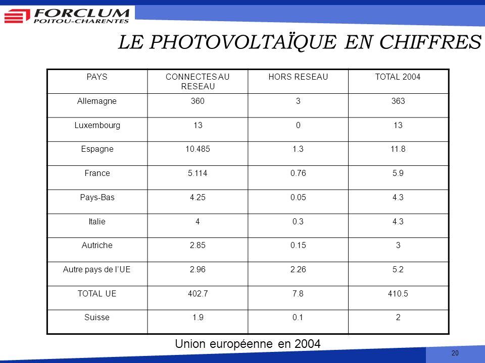 20 LE PHOTOVOLTAÏQUE EN CHIFFRES PAYSCONNECTES AU RESEAU HORS RESEAUTOTAL 2004 Allemagne3603363 Luxembourg130 Espagne10.4851.311.8 France5.1140.765.9