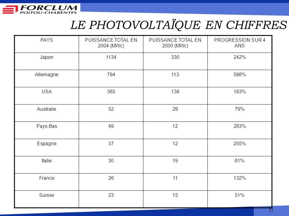 21 LE PHOTOVOLTAÏQUE EN CHIFFRES PAYSPUISSANCE TOTAL EN 2004 (MWc) PUISSANCE TOTAL EN 2000 (MWc) PROGRESSION SUR 4 ANS Japon1134330242% Allemagne79411