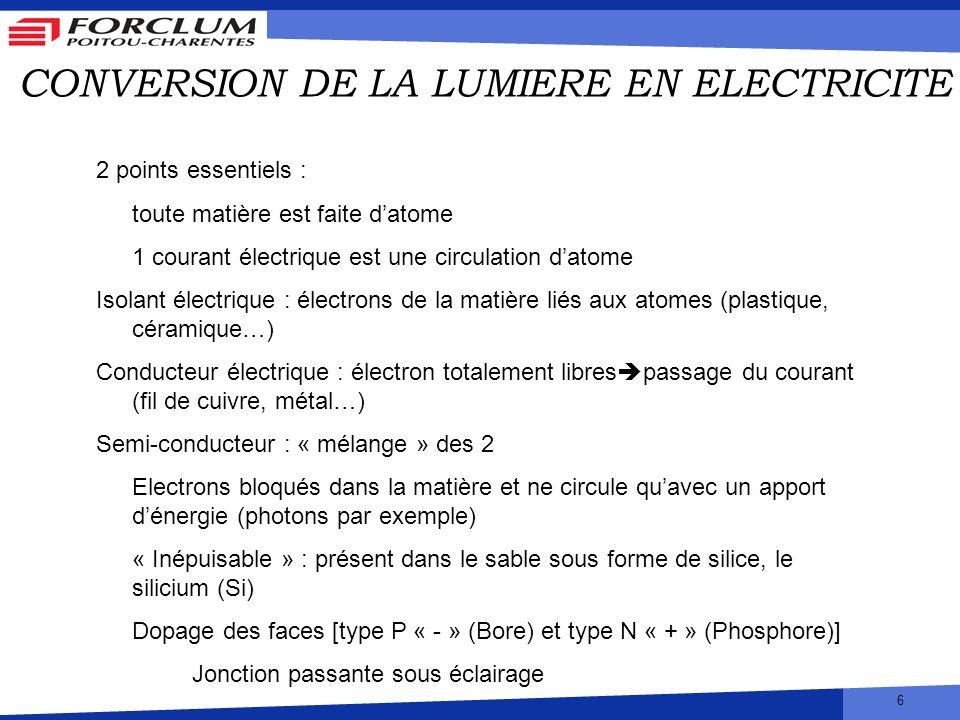 6 CONVERSION DE LA LUMIERE EN ELECTRICITE 2 points essentiels : toute matière est faite datome 1 courant électrique est une circulation datome Isolant