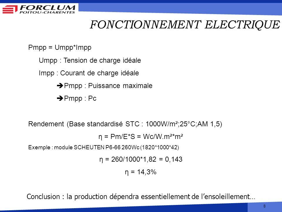 8 FONCTIONNEMENT ELECTRIQUE Pmpp = Umpp*Impp Umpp : Tension de charge idéale Impp : Courant de charge idéale Pmpp : Puissance maximale Pmpp : Pc Rende