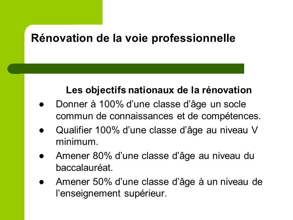 Rénovation de la voie professionnelle Les objectifs nationaux de la rénovation Donner à 100% dune classe dâge un socle commun de connaissances et de c