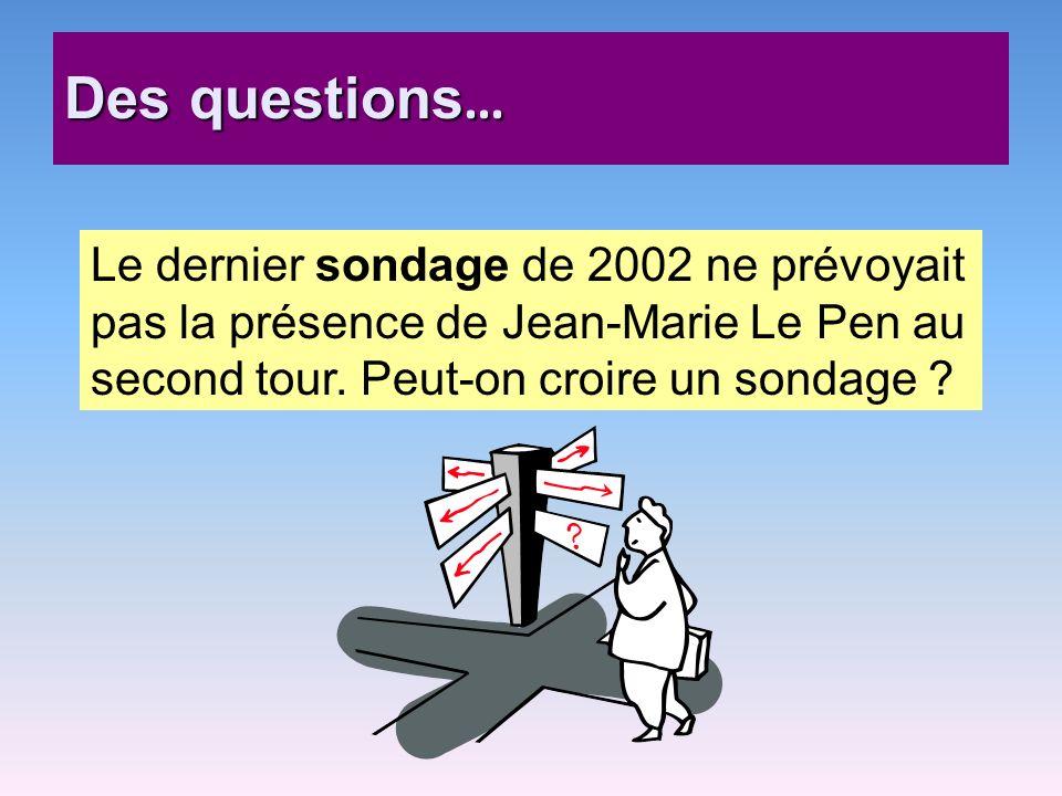 Des questions … Le dernier sondage de 2002 ne prévoyait pas la présence de Jean-Marie Le Pen au second tour. Peut-on croire un sondage ?