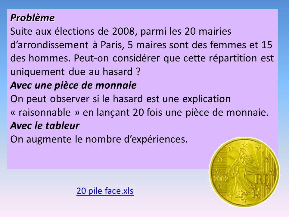 Problème Suite aux élections de 2008, parmi les 20 mairies darrondissement à Paris, 5 maires sont des femmes et 15 des hommes. Peut-on considérer que