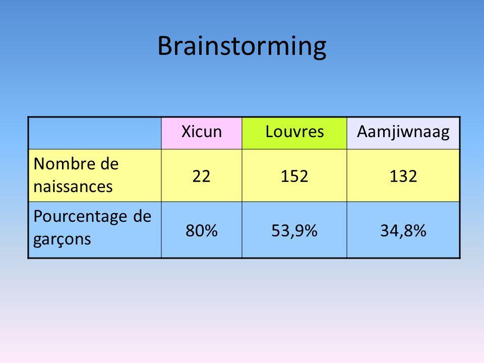 Brainstorming XicunLouvresAamjiwnaag Nombre de naissances 22152132 Pourcentage de garçons 80%53,9%34,8%