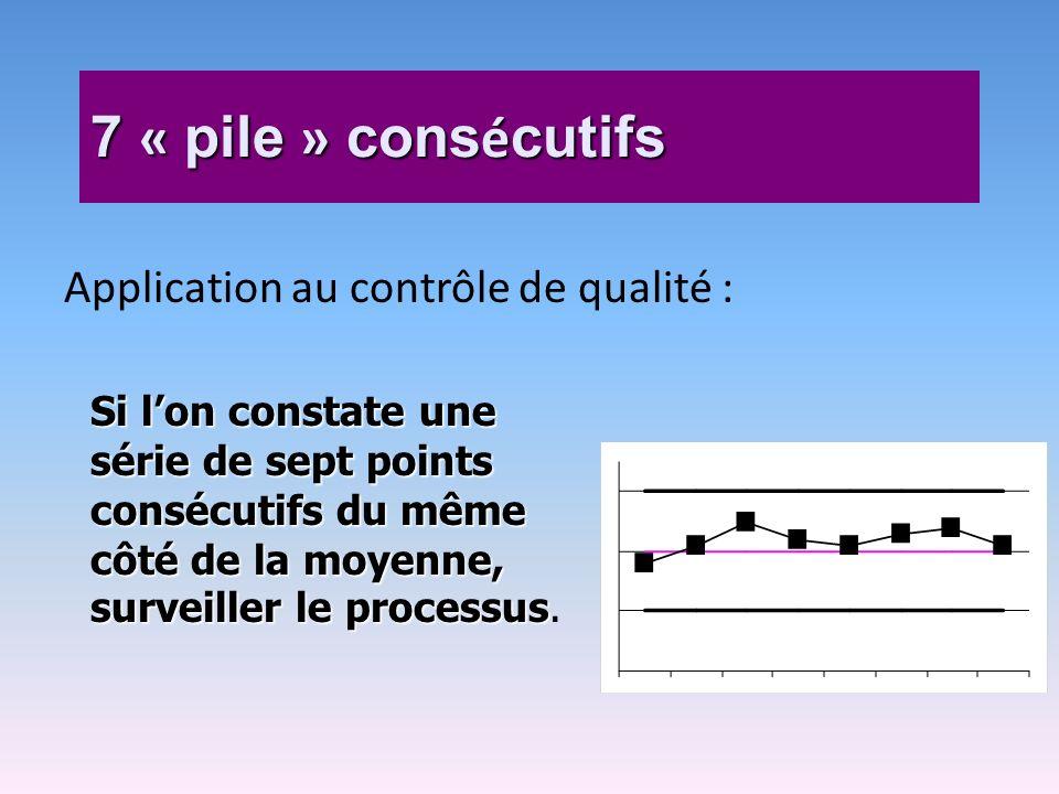 Application au contrôle de qualité : 7 « pile » cons é cutifs Si lon constate une série de sept points consécutifs du même côté de la moyenne, surveil