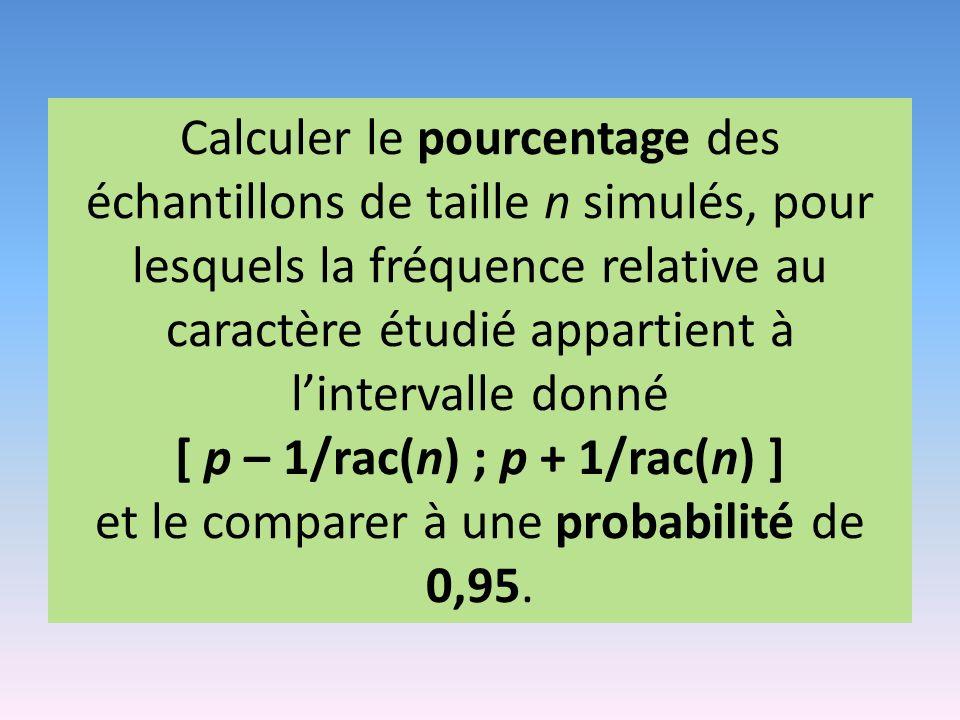Calculer le pourcentage des échantillons de taille n simulés, pour lesquels la fréquence relative au caractère étudié appartient à lintervalle donné [