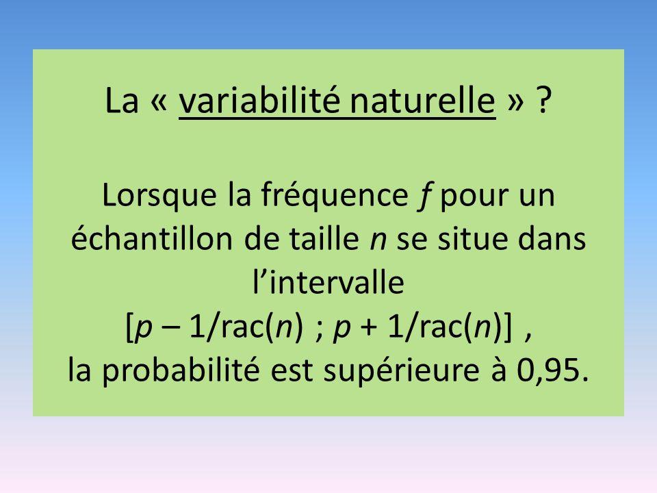 La « variabilité naturelle » ? Lorsque la fréquence f pour un échantillon de taille n se situe dans lintervalle [p – 1/rac(n) ; p + 1/rac(n)], la prob