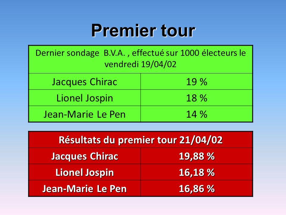 Premier tour Dernier sondage B.V.A., effectué sur 1000 électeurs le vendredi 19/04/02 Jacques Chirac19 % Lionel Jospin18 % Jean-Marie Le Pen14 % Résul