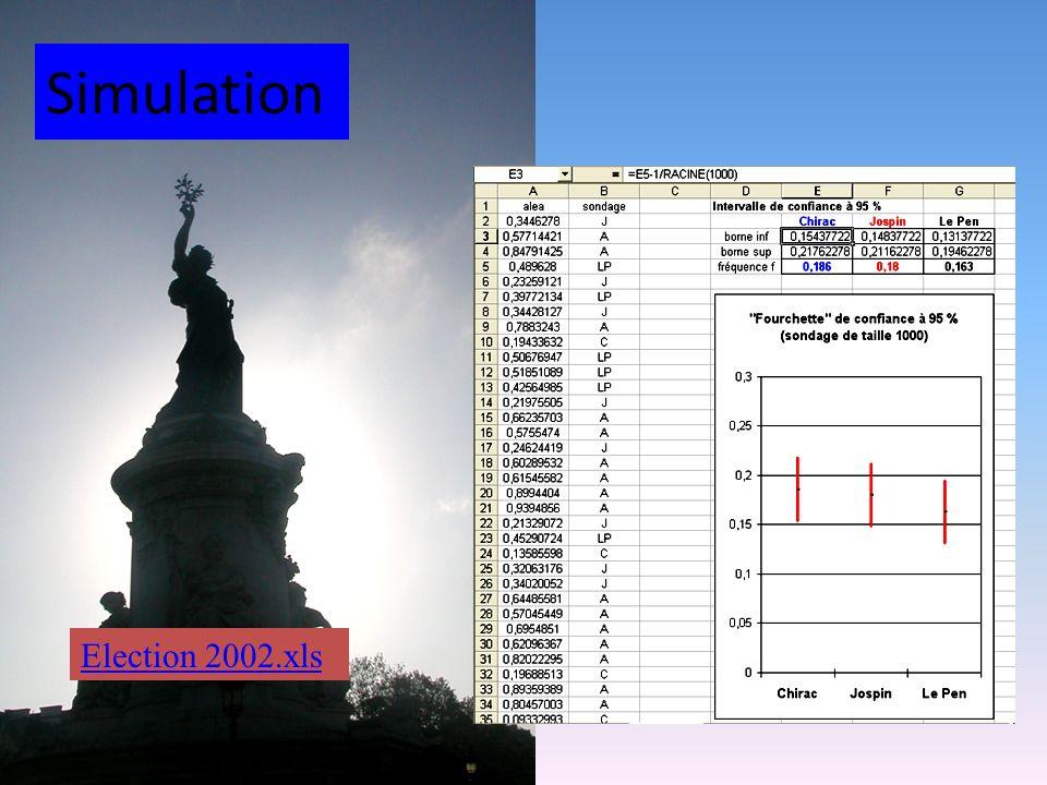 Simulation Election 2002.xls