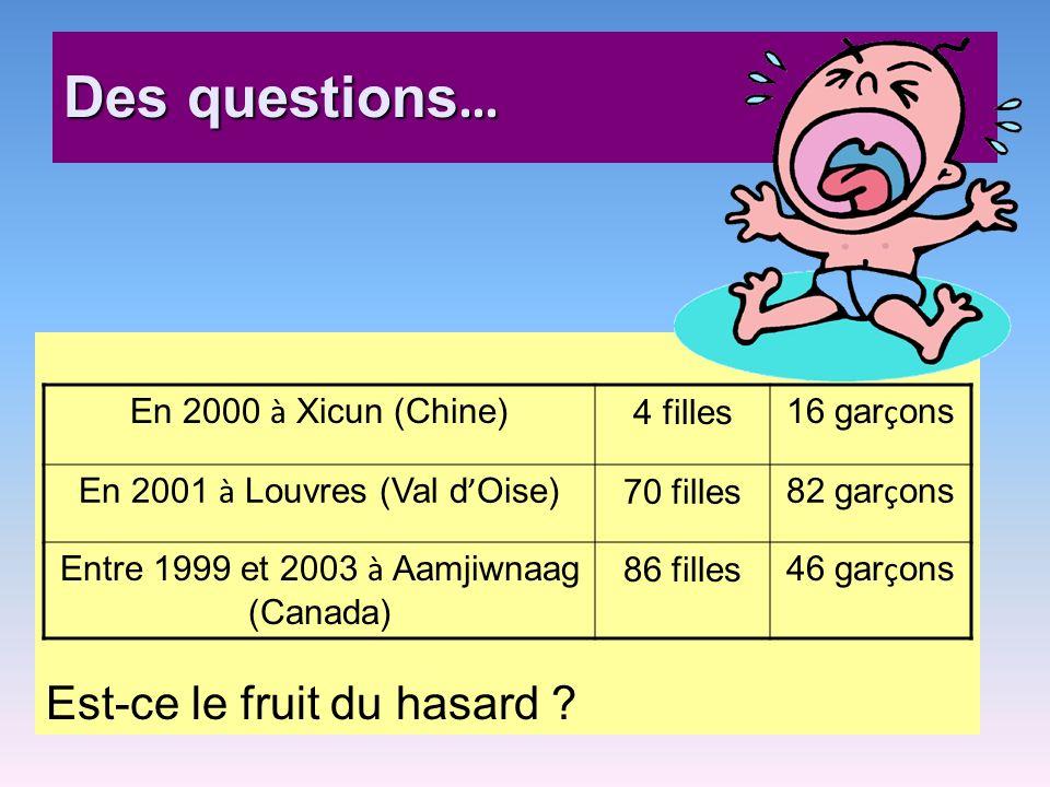 Des questions … Est-ce le fruit du hasard ? En 2000 à Xicun (Chine) 4 filles 16 gar ç ons En 2001 à Louvres (Val d Oise) 70 filles 82 gar ç ons Entre