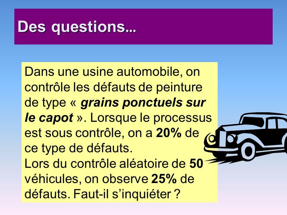 Des questions … Dans une usine automobile, on contrôle les défauts de peinture de type « grains ponctuels sur le capot ». Lorsque le processus est sou