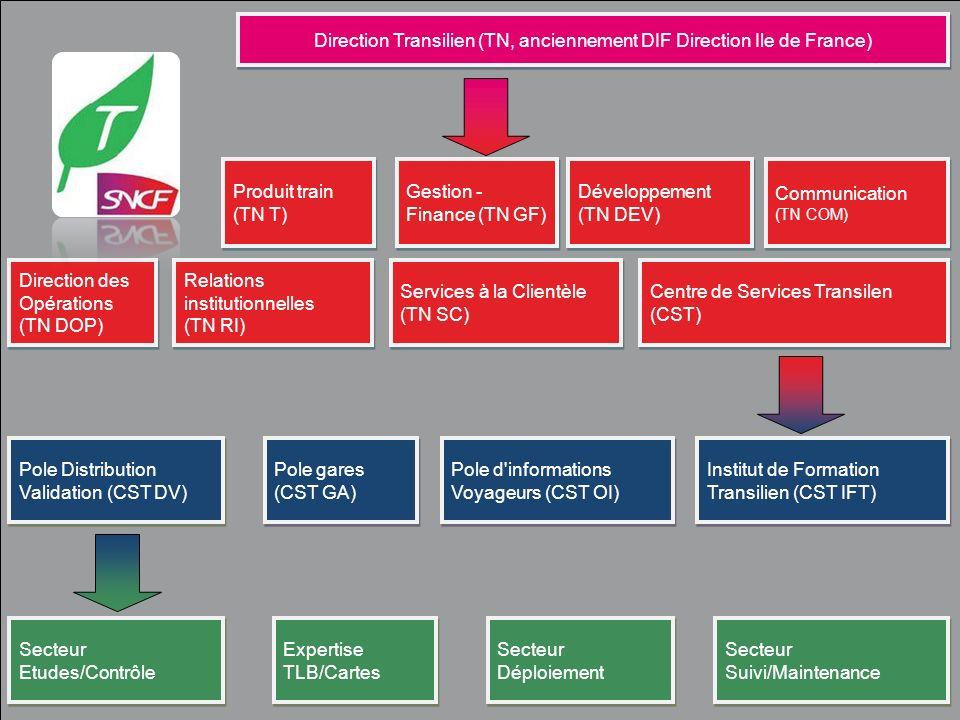 Direction Transilien (TN, anciennement DIF Direction Ile de France) Produit train (TN T) Produit train (TN T) Gestion - Finance (TN GF) Développement