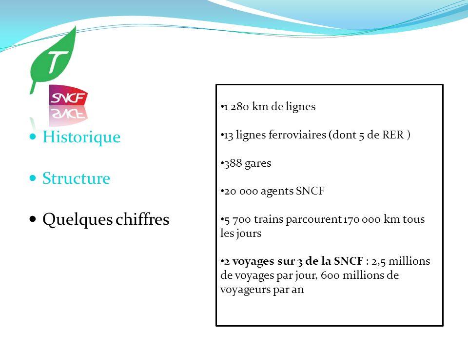 1 280 km de lignes 13 lignes ferroviaires (dont 5 de RER ) 388 gares 20 000 agents SNCF 5 700 trains parcourent 170 000 km tous les jours 2 voyages su