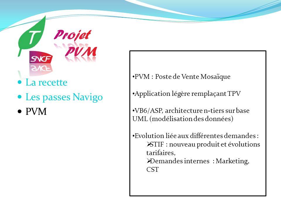 PVM : Poste de Vente Mosaïque Application légère remplaçant TPV VB6/ASP, architecture n-tiers sur base UML (modélisation des données) Evolution liée a