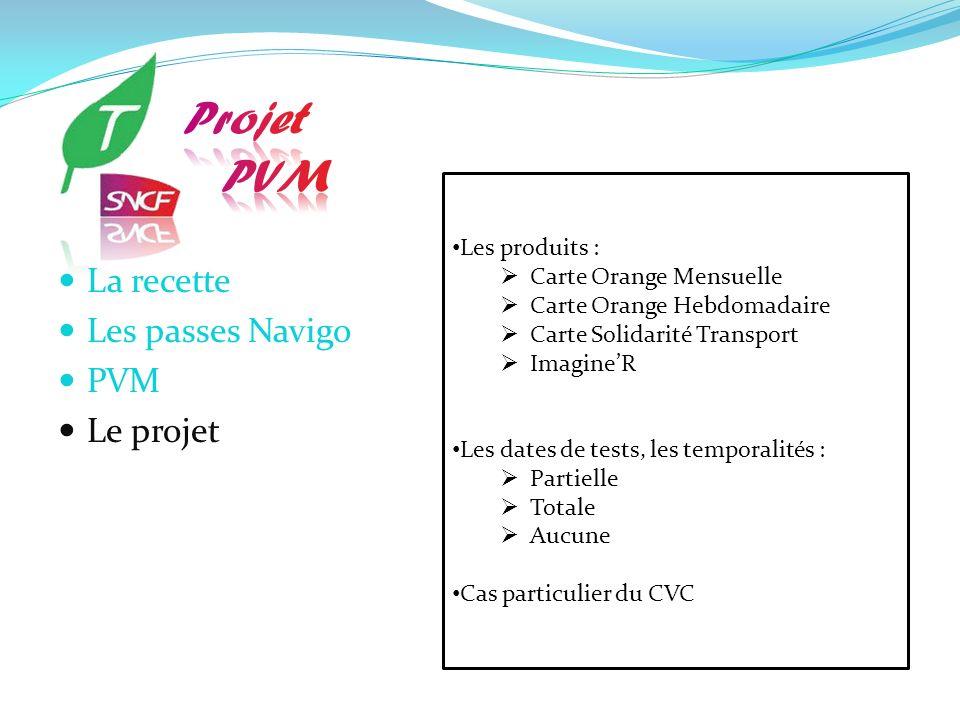 La recette Les passes Navigo PVM Le projet Les produits : Carte Orange Mensuelle Carte Orange Hebdomadaire Carte Solidarité Transport ImagineR Les dat