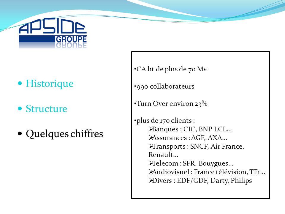 CA ht de plus de 70 M 990 collaborateurs Turn Over environ 23% plus de 170 clients : Banques : CIC, BNP LCL… Assurances : AGF, AXA… Transports : SNCF,