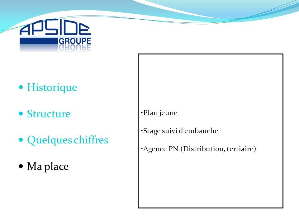 Plan jeune Stage suivi dembauche Agence PN (Distribution, tertiaire) Historique Structure Quelques chiffres Ma place