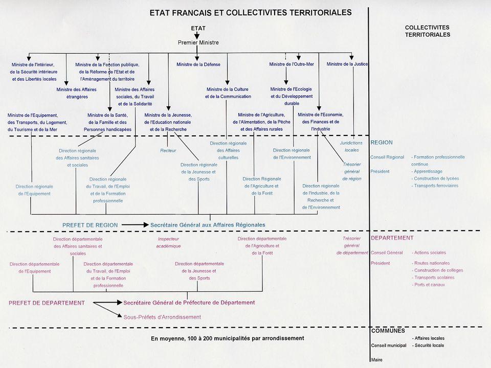 20 Les compétences de l Etat en région (1) II- L organisation territoriale de lEtat en France.