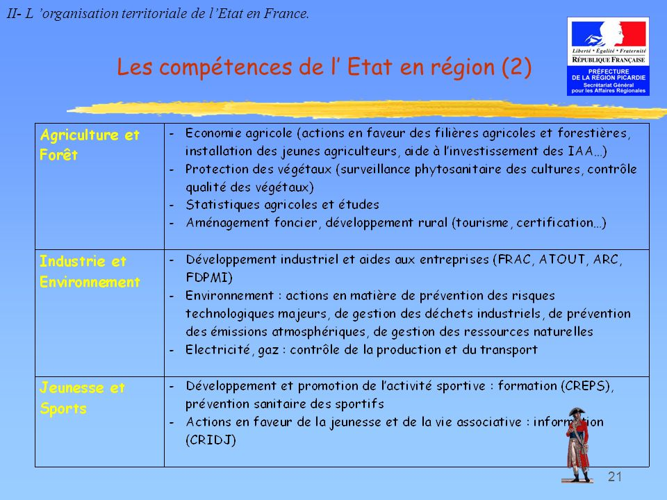 21 Les compétences de l Etat en région (2) II- L organisation territoriale de lEtat en France.