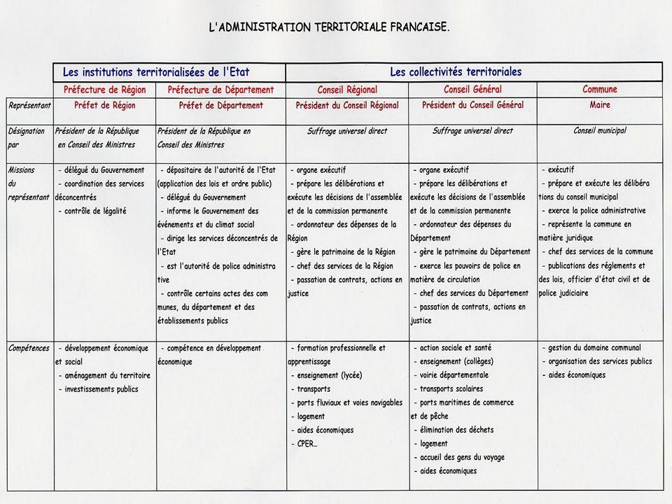 25 Conclusion II- L organisation territoriale de lEtat en France.