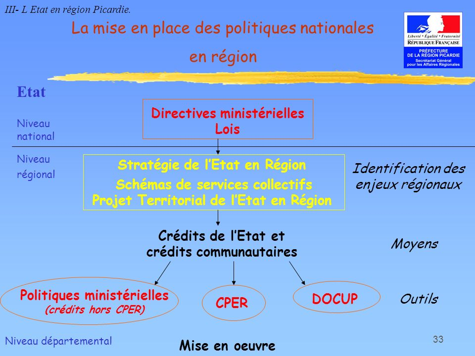 34 Document validé, en région, au cours de la CRADT du 26 avril 1999 et au niveau national par la CIADT du 23 juillet 1999 Quatre axes stratégiques retenus : Créer des activités économiques et des emplois Améliorer le cadre de vie Préserver et valoriser lenvironnement Conforter la politique territoriale Document stratégique qui sert de base pour l élaboration du contrat de plan état-région et du Docup Identification des enjeux régionaux : la Stratégie de lEtat en Région III- L Etat en région Picardie.