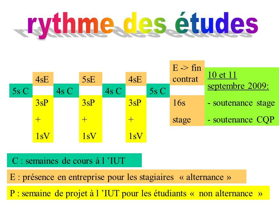 5s C 4sE5sE4sE E -> fin contrat 4s C 5s C 3sP + 1sV 3sP + 1sV 3sP + 1sV 16s stage 10 et 11 septembre 2009: - soutenance stage - soutenance CQP C : sem