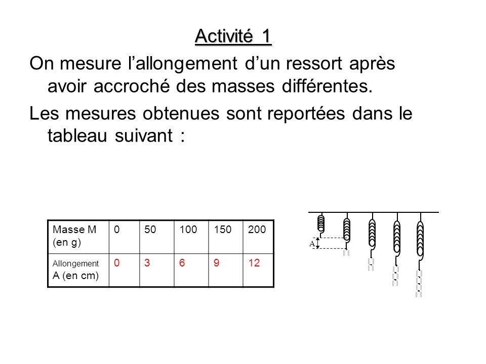 Masse M (en g) 050100150200 Allongement A (en cm) 036912 A Activité 1 On mesure lallongement dun ressort après avoir accroché des masses différentes.